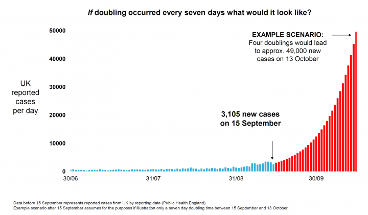 """A UK government graph: """"if doubling occurred every seven days what would it look like?"""""""
