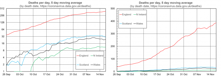 Graph 6: death data from the four home nations, for a period during the growth of Covid cases in the autumn. Using a logarithmic scale (L) and a non-logarithmic scale (R)